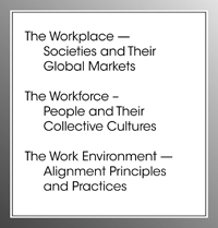Workforce, Workplace, Work Environments